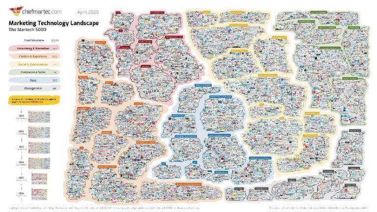 Marketing technologie landschap